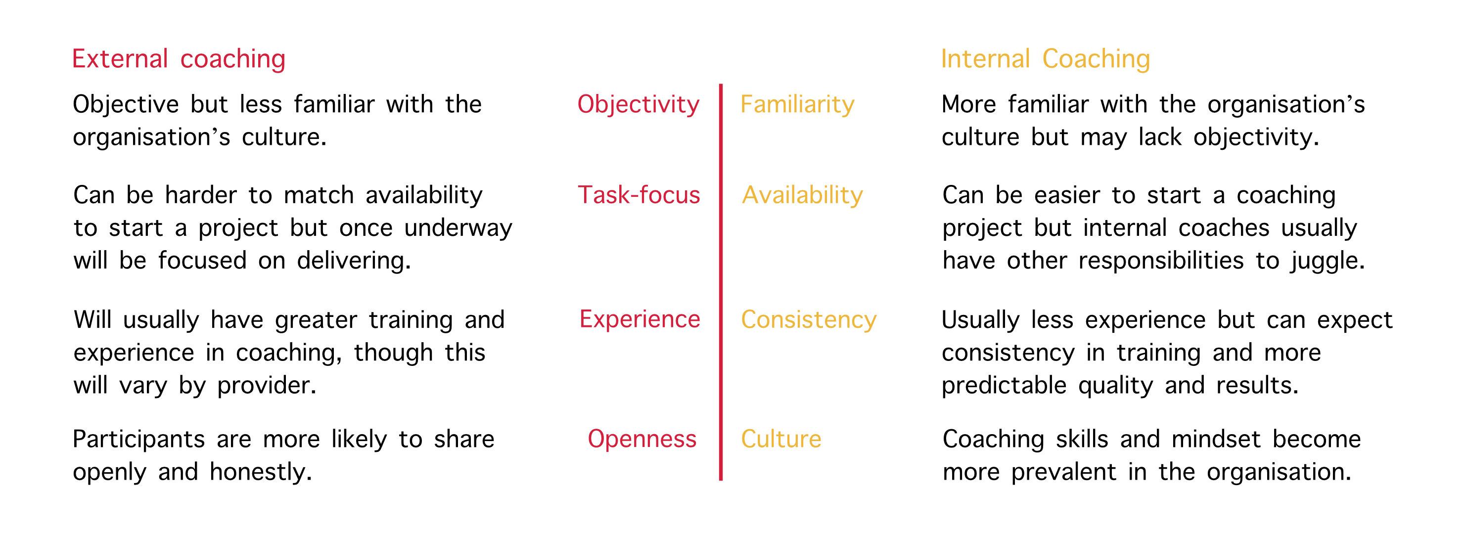 internal and external coaches