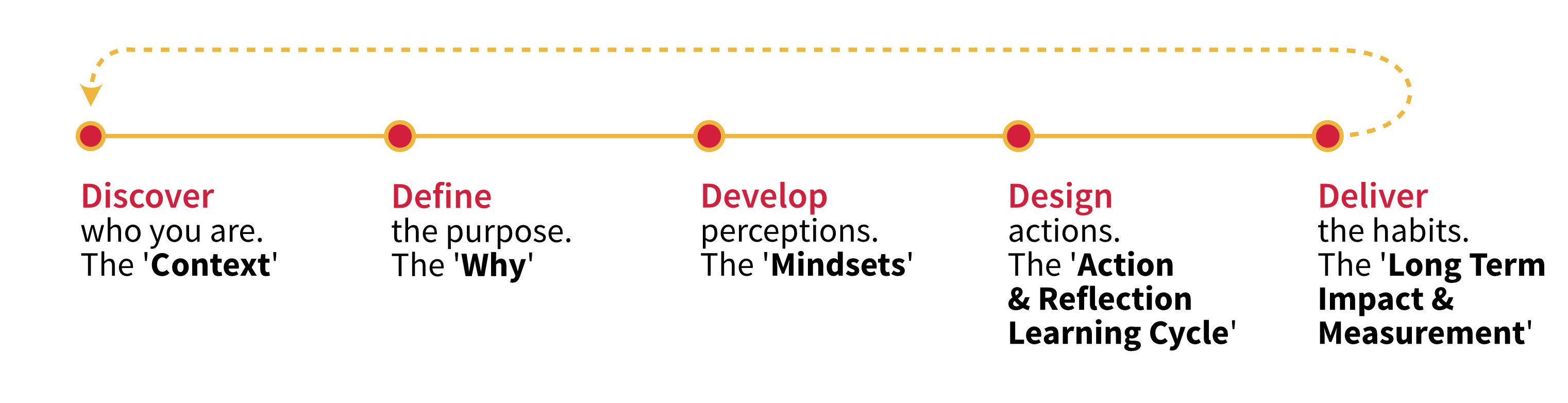 Coaching process: Discover - Define - Develop - Design - Deliver